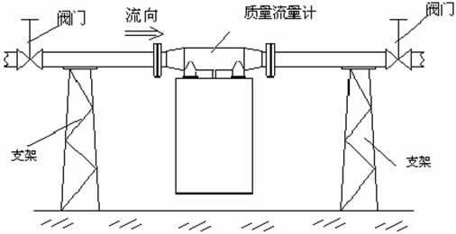 2安装环境要求                 klb-cmfi型质量流量计是高精度测量